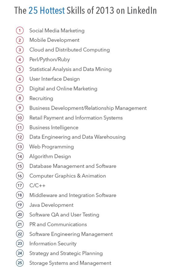 Jobs Skills List